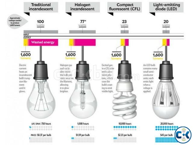 5w_LED Bulb_5year Replacemet warranty_01756812104 | ClickBD large image 2