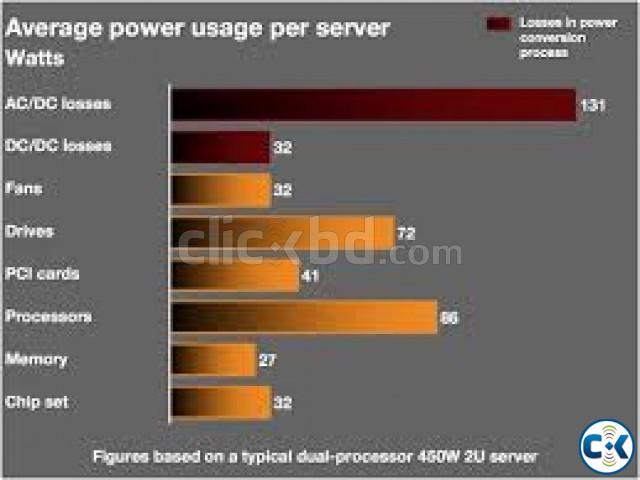 Linux VPS Server Provider in Bangladesh  | ClickBD