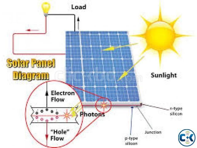 solar home system 50 watt | ClickBD large image 0
