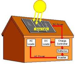 Solar Home System from ADVANCE POWER | ClickBD large image 0