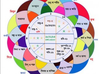 FAMOUS ASTROLOGER IN BANGLADESH