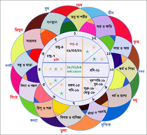 FAMOUS ASTROLOGER IN BANGLADESH | ClickBD large image 0