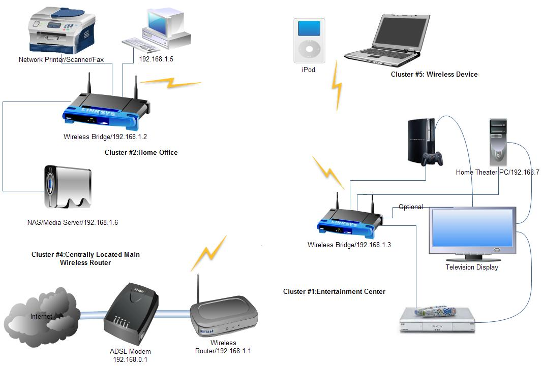 Home Network Computer Trouble Shooting 01927152600 Clickbd