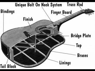Guitar Sikhabo only basay Giye
