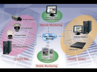 Smart Surveillance System