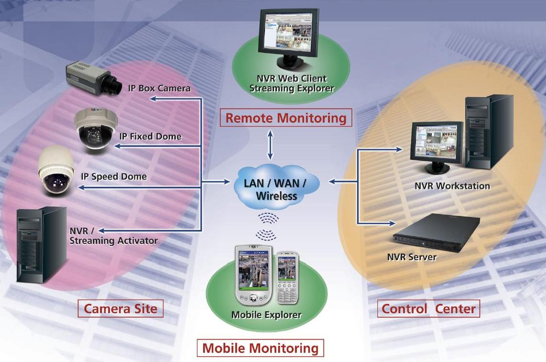 Smart Surveillance System | ClickBD large image 0